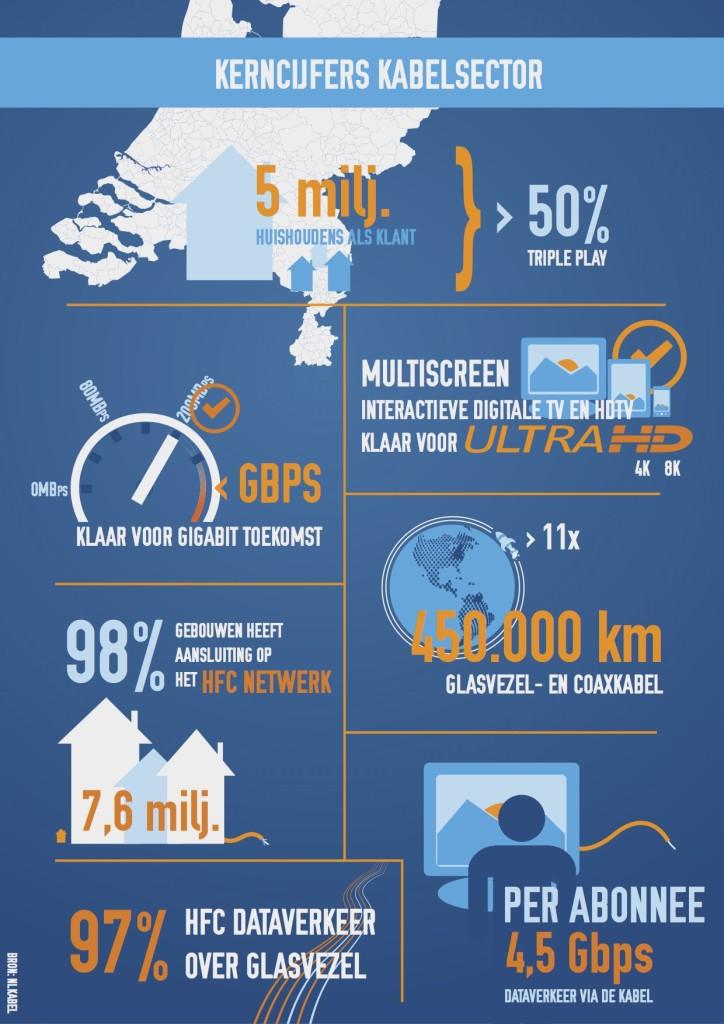 infographicKabelsector_v3